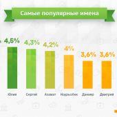 Самые активные онлайн-заемщики в Казахстане - Александры и Айгерим