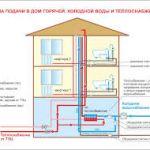 Горячее водоснабжение в жилом доме